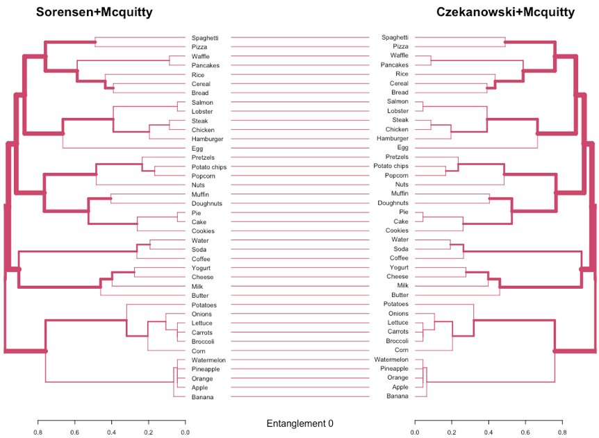 Dendrograms comparison for two different configurations based on Sorensen+Mcquitty and Czekanowski+Mcquitty.