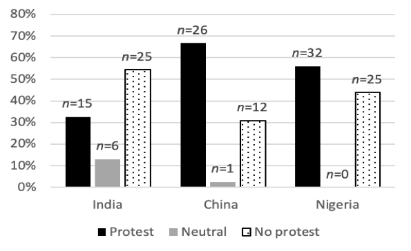 Bar chart: China protested the most, followed by Nigeria. India were not protesting more.