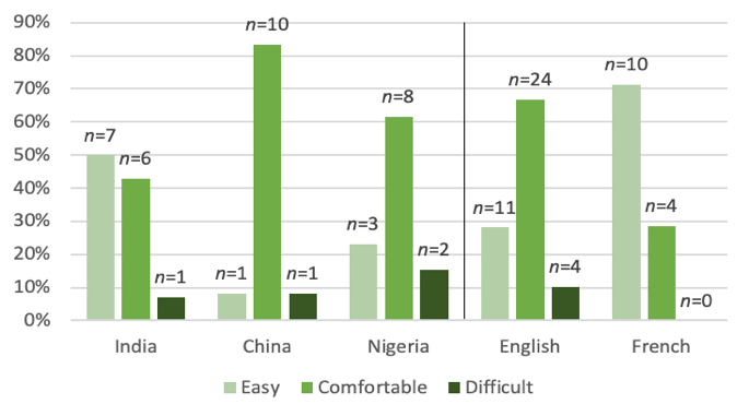 Bar chart: Language ease with websites between countries and linguistic groups.