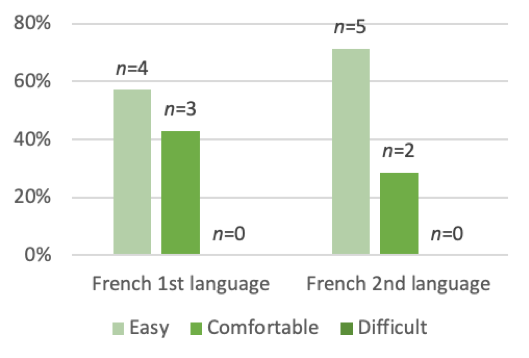 Bar chart: French ease between native French speakers and non-native French speakers.