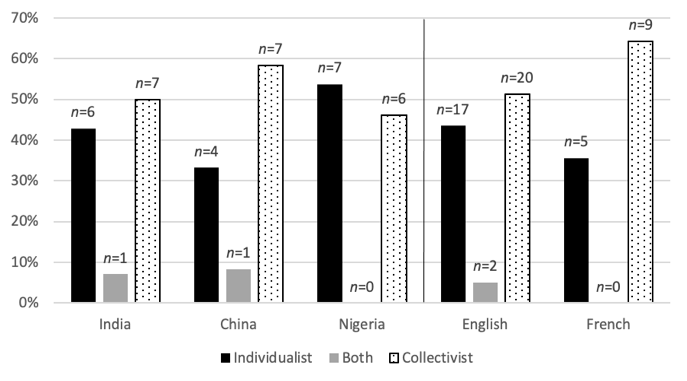 Bar chart: Individualism/ Collectivism between countries and linguistic groups.