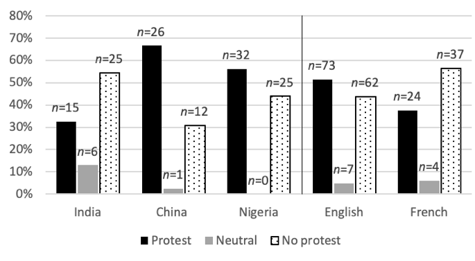 Bar chart: Uncertainty Avoidance between countries and linguistic groups.