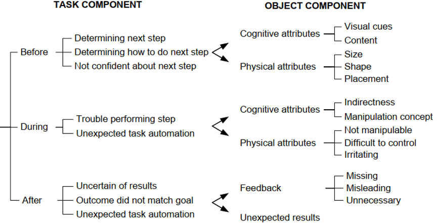 Chart detailing the before, during and after of task and object components.