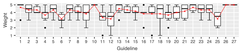 Distribution of guideline weights by experts