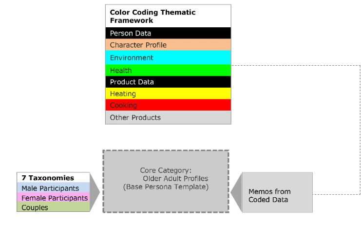 Flowchard of the color coding thematic framwork with each color defined.