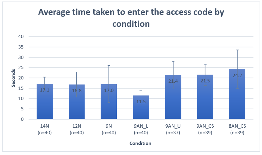 Bar chart shows the mean time needed to enter the access code by condition:  17.1 seconds for 14-digit; 16.8 for 12-digit; 17 for 9-digit; 11.5 for 9 character alphanumeric case insensitive presented in lowercase; 21.4 for 9 character alphanumeric case insensitive presented in uppercase; 21.5 for 9 character case sensitive and 24.2 for 8 character case sensitive.
