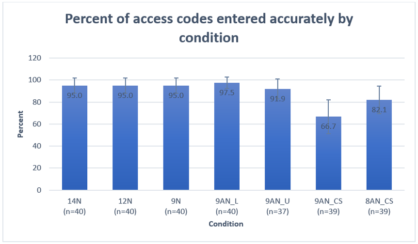 """Bar chart shows the percent of """"very easy"""" scores by access condition:  85% for 14-digit; 77.5% for 12-digit; 85% for 9-digit; 82.5% for 9 character alphanumeric case insensitive presented in lowercase; 59.5% for 9 character alphanumeric case insensitive presented in uppercase; 87.2% for 9 character case sensitive and 69.2% for 8 character case sensitive."""
