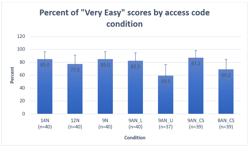 Bar chart shows the percent of accurately entered codes by condition:  95% for 14-digit; 95% for 12-digit; 95% for 9-digit; 97.5% for 9 character alphanumeric case insensitive presented in lowercase; 91.9% for 9 character alphanumeric case insensitive presented in uppercase; 66.7% for 9 character case sensitive and 82.1% for 8 character case sensitive.